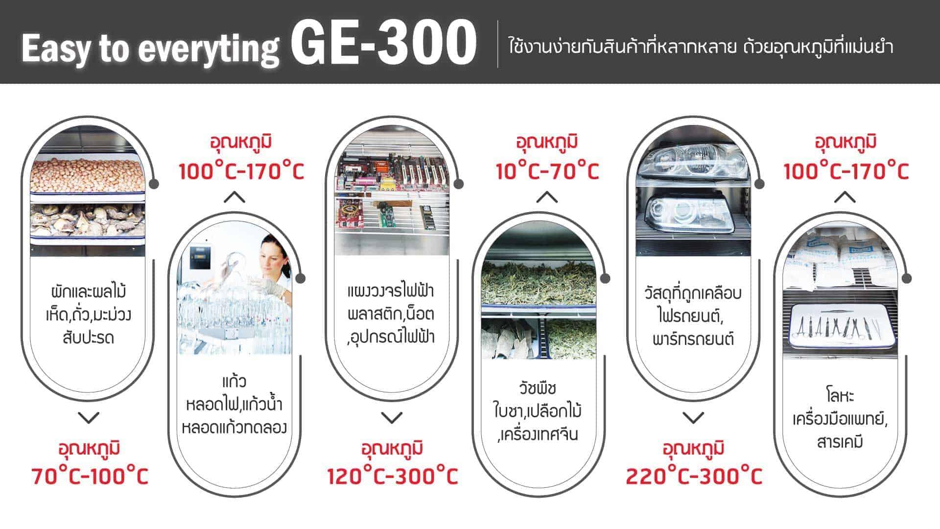 ตู้อบวิจัย-GE300-ตัวอย่าง